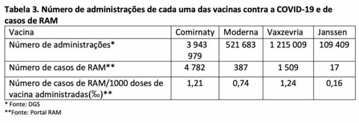 COVID-19: Almost 6,700 suspected adverse reactions to the vaccine in Portugal