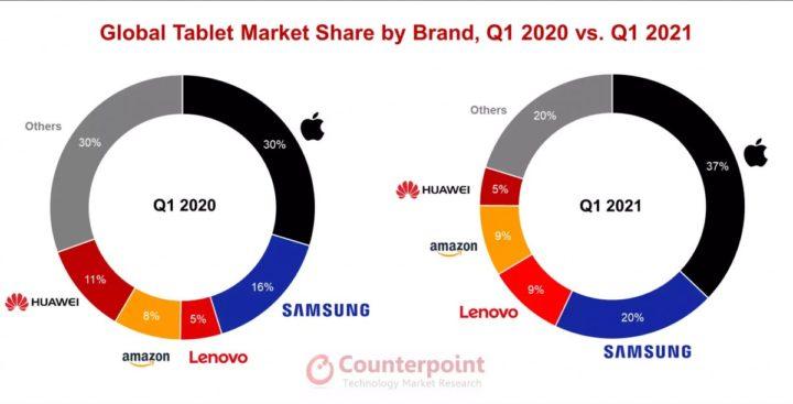 Imagem da participação no mercado no gráfico da Counterpoint