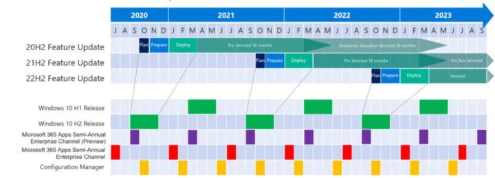 Windows 11 Microsoft Insiders planos desenvolvimento