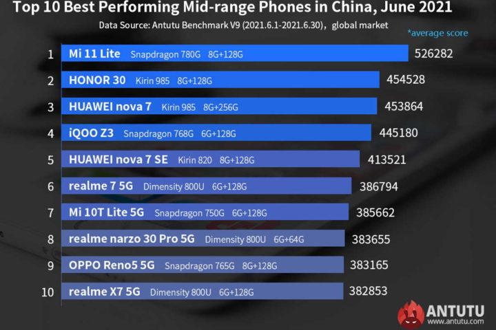 smartphones potentes Antutu junho lista