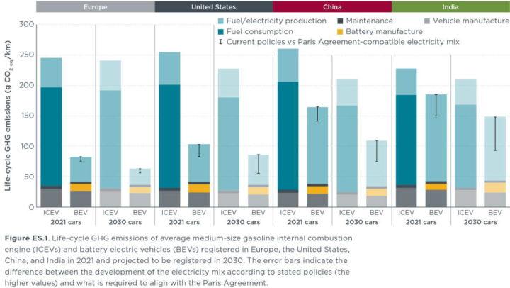 carros elétricos poluição combustão ICCT