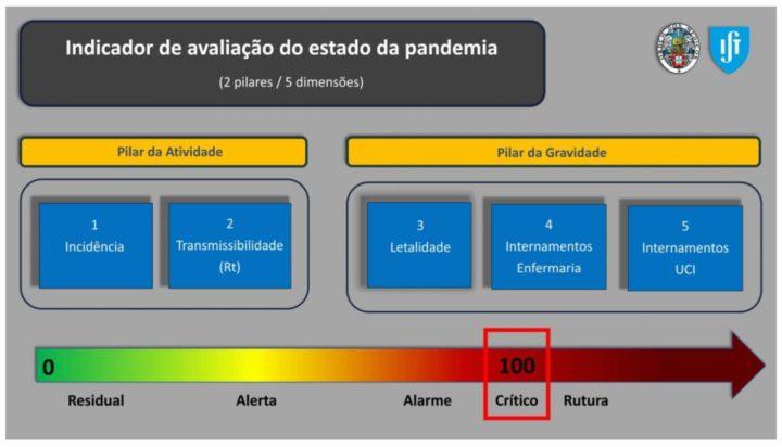 COVID-19: Há um novo Indicador de Avaliação da Pandemia (IAP)