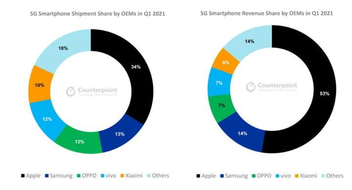 iPhone 12 5G smartphones tecnologia vendas