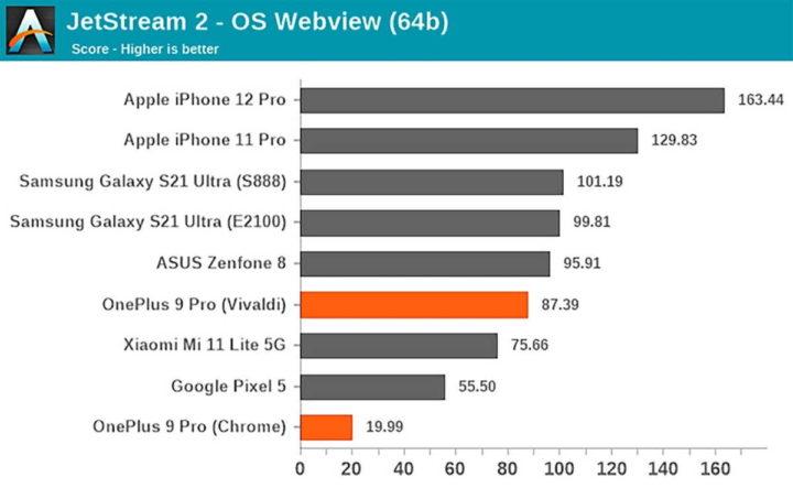OnePlus 9 Pro SoC performance apps