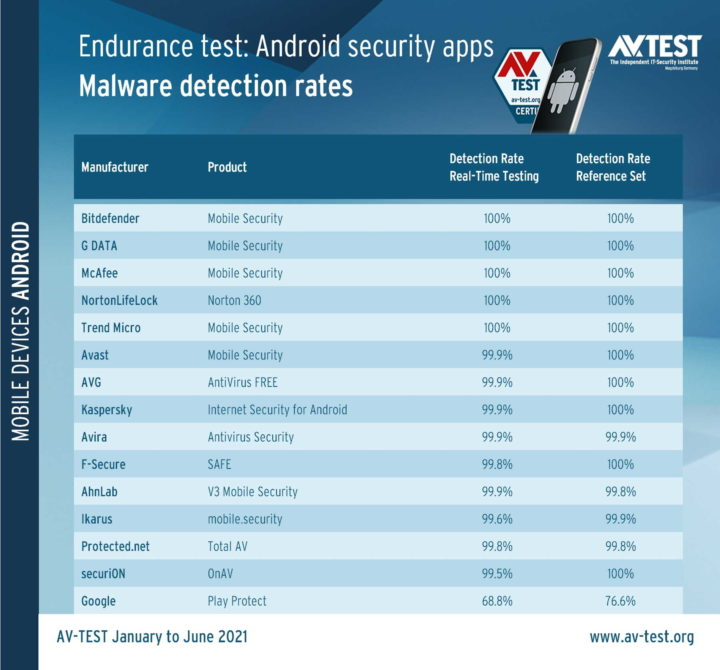 Google Play Protect Android segurança proteção