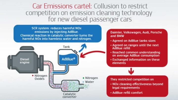 BMW Volkswagen Daimler Comissão Europeia multadas