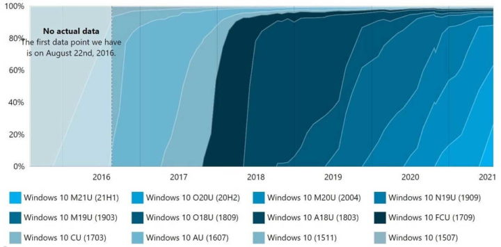 Windows 11 Microsoft versões mercado