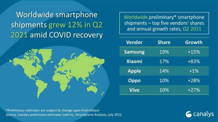 Xiaomi Apple Samsung smartphones mercado
