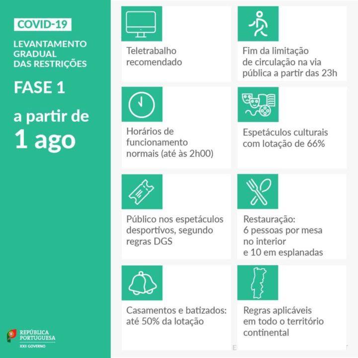 COVID-19: O que muda a partir de hoje (1 de agosto) em Portugal?