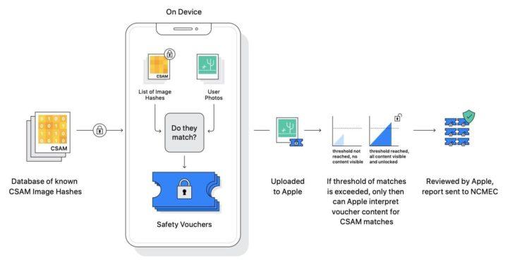 Imagem com o exemplo de validação de conteúdo encriptado de imagens