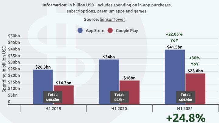 Imagem vendas da App Store e da Google Play