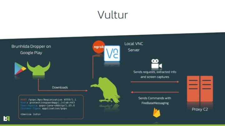Imagem do esquema como o malware Vultur para Android atua
