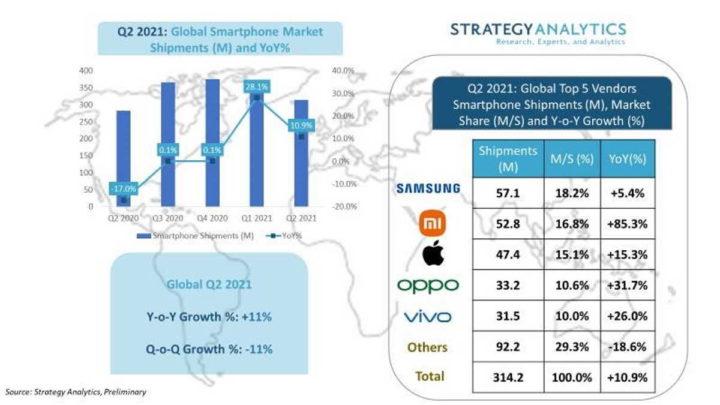 Xiaomi Apple mercado smartphones mercado