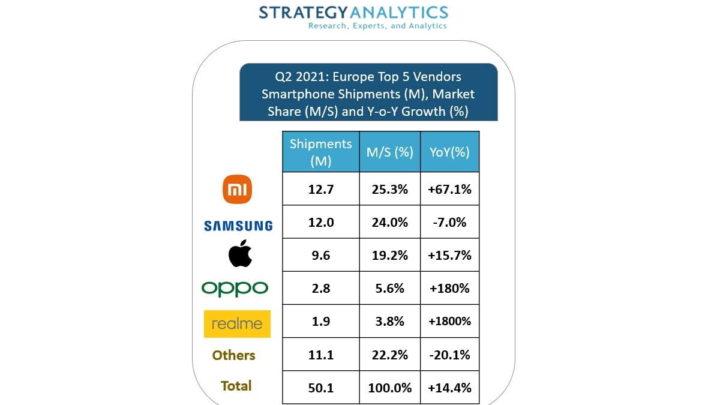 Xiaomi Samsung Apple Europa smartphones