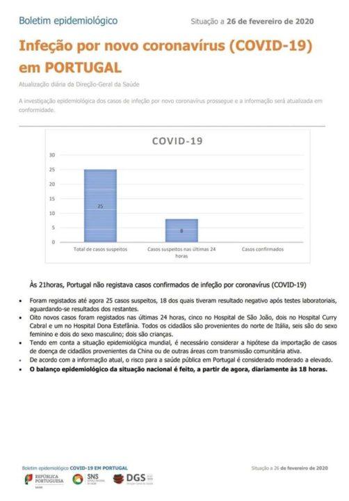 COVID-19: Boletim Epidemiológico diário pode acabar nos próximos dias