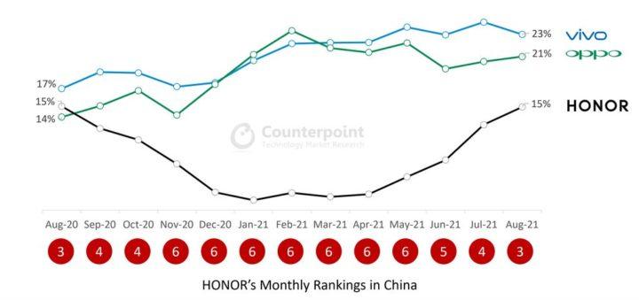 Honor terá também o seu smartphone com ecrã extensível