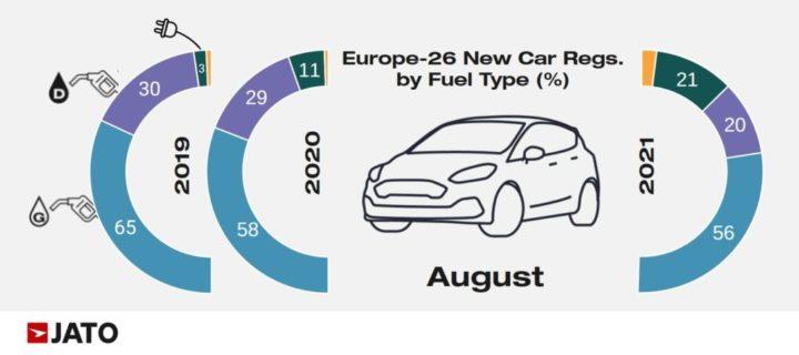 Inédito: Venda de elétricos supera os a Diesel em agosto