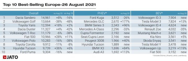 Inédito: Venda de elétricos supera os a Diesel em agosto de 2021