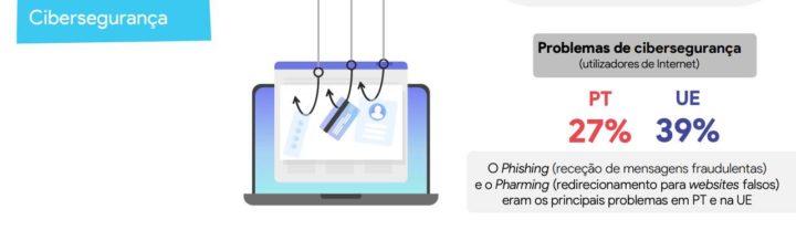 Portugal muito forte nas Redes Sociais comparativamente à União Europeia