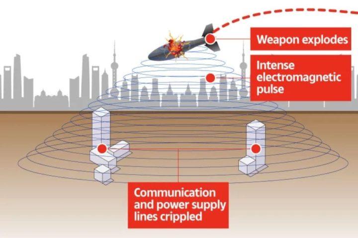 Funcionamento da arma hipersónica da China