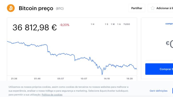 Preço da Bitcoin cai quase 10% em menos de 24 horas