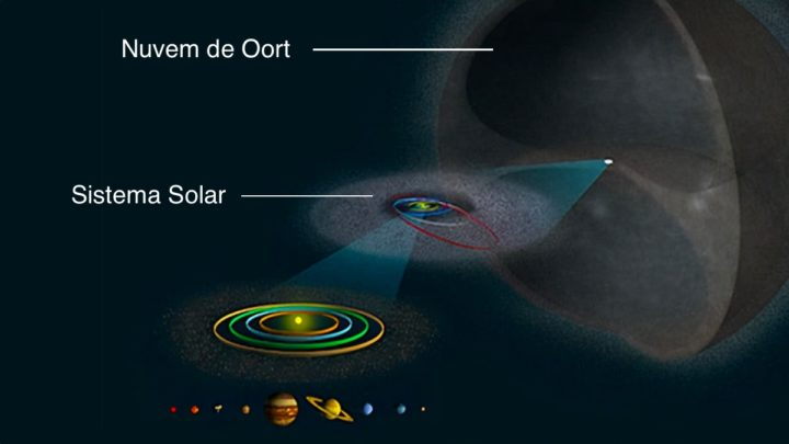 Descoberto cometa gigante a aproximar-se do sistema solar externo
