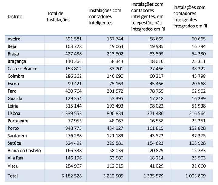 Portugal: Já tem um contador inteligente de eletricidade em sua casa?