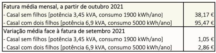 Eletricidade aumenta 1,05 euros por mês já a partir de outubro