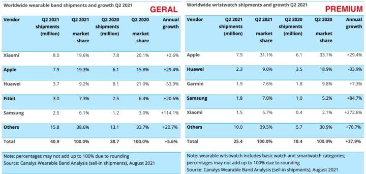 Imagem tabela de vendas de smartwatches do 2º trimestre