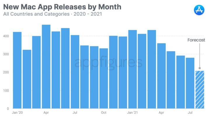 Imagem do gráfico de colocação de aplicações na Mac App Store da Apple