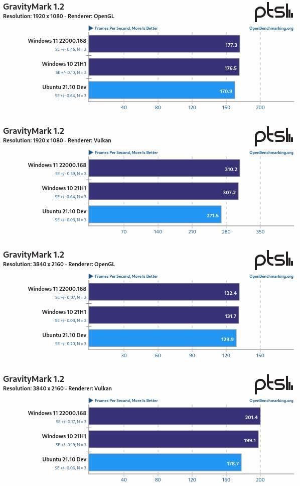 Ubuntu 21.10 tem melhor desempenho melhor do que o Windows 11?