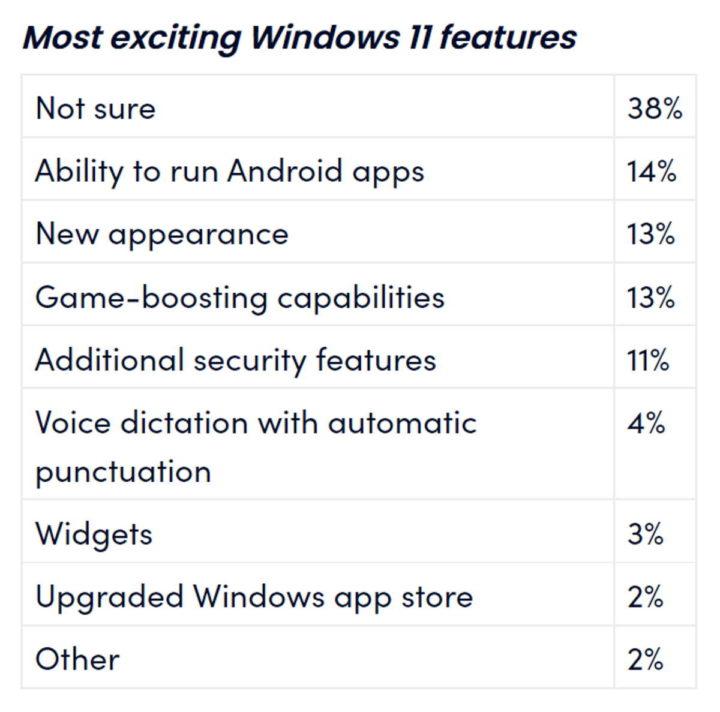 Windows 11 Microsoft estudo sistema operativo