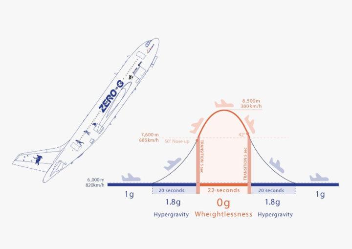 Agência Espacial Portuguesa desafia estudantes para voarem em gravidade zero