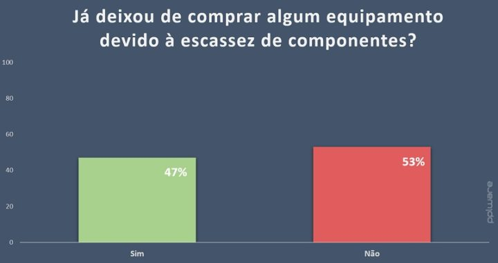47% já deixaram de comprar algum equipamento devido à escassez de componentes