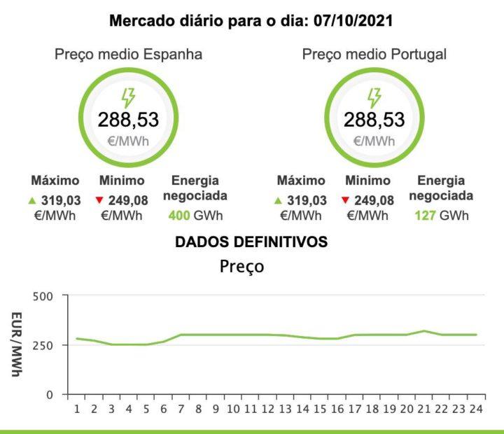 Recorde! Preço da eletricidade vai atingir os 288,53€/MWh
