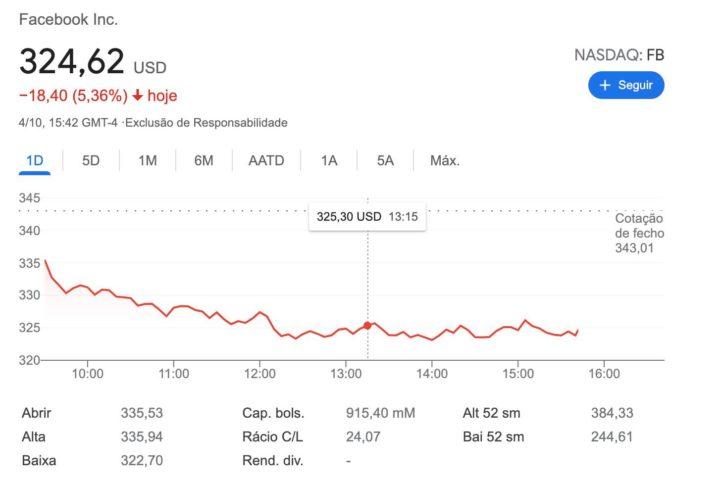 """Ações do Facebook caem mais de 5% após """"dia negro"""""""