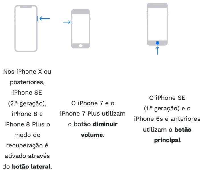 Esqueceu-se do código? Saiba como desbloquear iPhone!