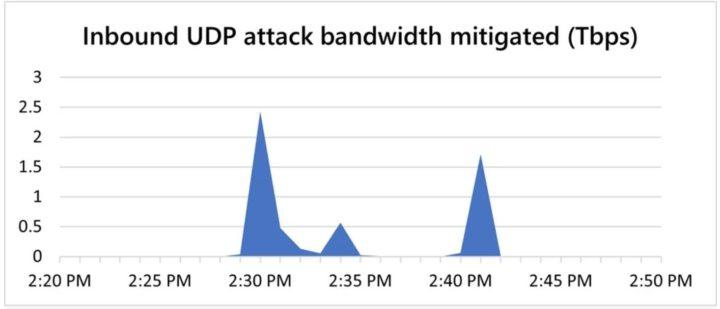 Microsoft bloqueou super ataque de DDoS que atingiu recorde de 2,4 Tb/s