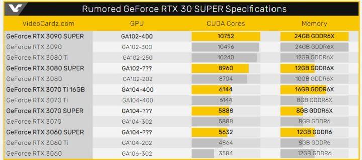 Gráficas RTX 3090 Super, RTX 3070 Ti 16GB e RTX 2060 12GB podem chegar em janeiro