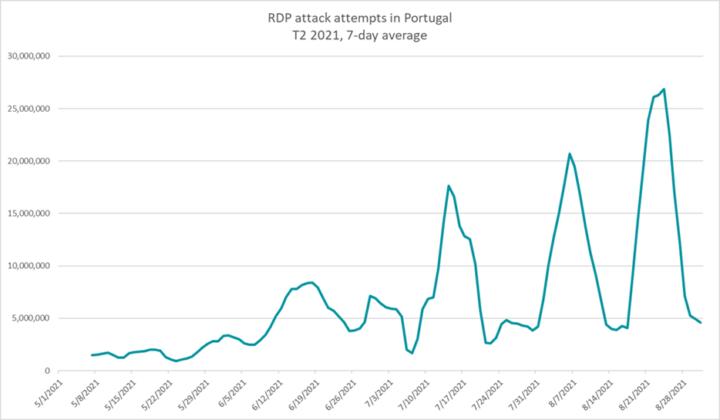 Malware está a crescer em Portugal revela relatório