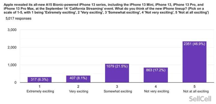 iPhone 13 não surpreendeu e os clientes Apple podem mudar para a linha Pixel, diz pesquisa