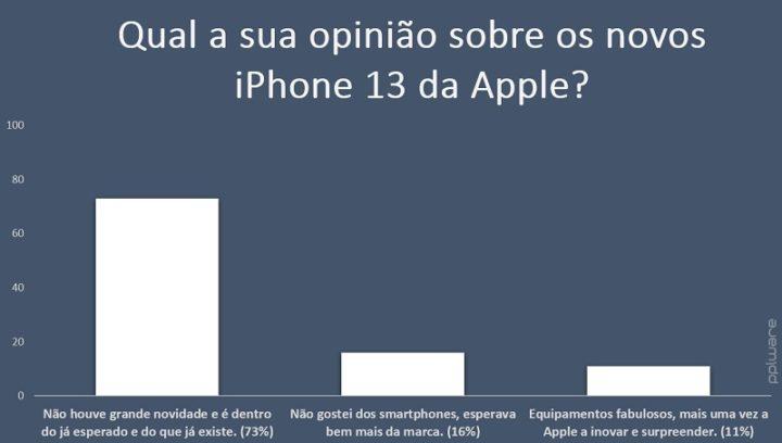 73% dos leitores consideram que o iPhone 13 não foi uma grande novidade da Apple