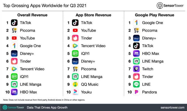 TikTok App Stores listen ein soziales Netzwerk auf
