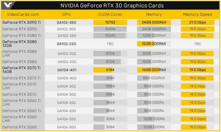 Nvidia estará a preparar uma gráfica GeForce RTX 3080 com 12 GB de VRAM